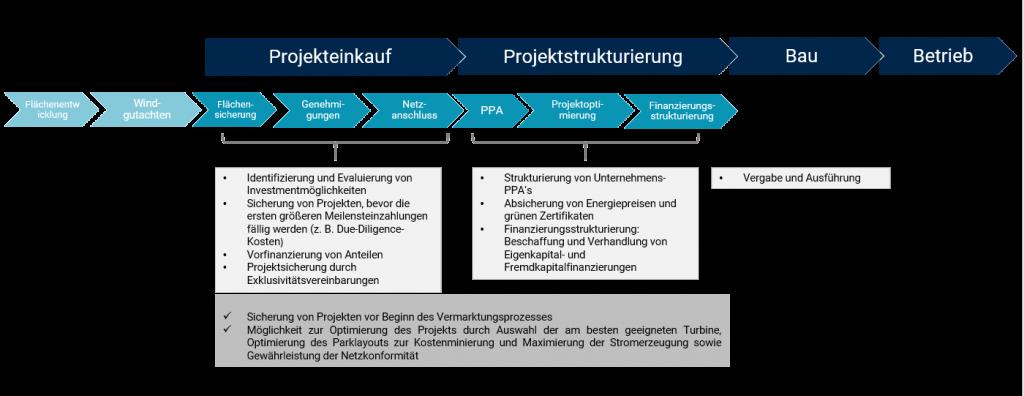 Wertschöpfungskette Connected Infrastructure Capital